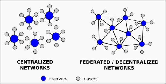 centralized-vs-federated